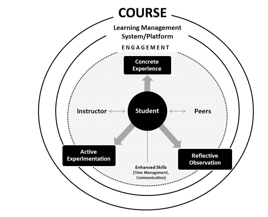 online and blended courses in the study, those interactions often occurred in the context of the Learning the model, as well as the four major components in this The following describes the