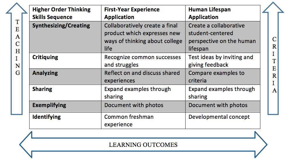 Figure 1. Alignment of photo journal assignment to Bloom s taxonomy.