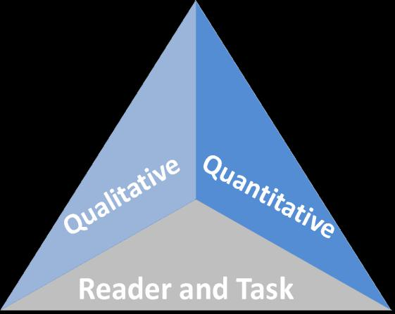 Standard 10: Range, Quality, and Complexity of Student Reading 6 12 Measuring Text Complexity: Three Factors Qualitative evaluation of the text: Quantitative evaluation of the text: Matching reader