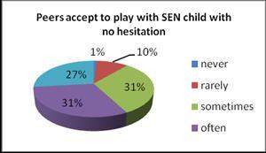 ) are as follows: Graph 8: Peers accept to play with SEN children As regards the indicator Do peers accept to play with SEN children?