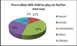 As regards the indicator Do peers accept to play with SEN children with no hesitation? the data analyses show that 89% of children usually do and 11% of them usually don t.
