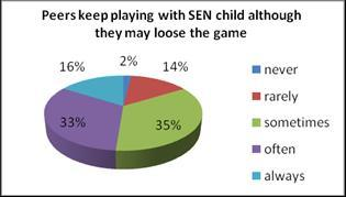 As regards the indicator Do peers blame SEN children if they lose the game? the data analyses show that 86% of children usually do and 14% of them usually don t.
