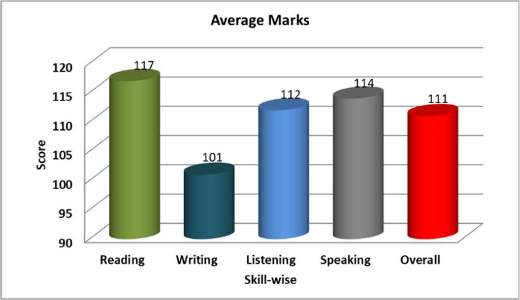 Figure-10: Skill wise average scores A clear comparison of performances in LSRW skills is found in figure-10. The skill wise average score of 120 students is presented.