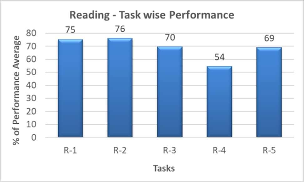 Figure-1 shows the performance of the learners in reading skill. The scores are presented at every 20-point interval as per CEFR levels.