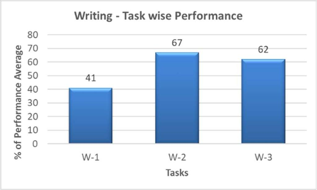 have got 120-139 score range and only 6% have shown B1 level performance in writing.