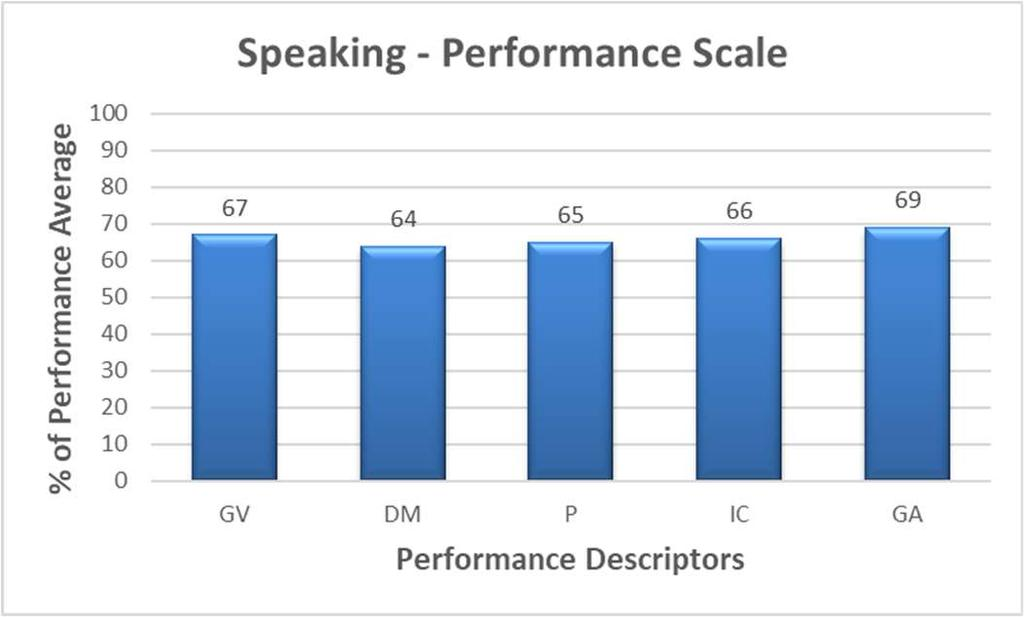 Figure-8: Descriptor wise Speaking Performance Figure-8 reveals the performance of learners as per the assessment scale. The five-point scale and five criteria used to assess are presented here.
