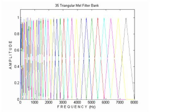 Fig. 2: Triangular Mel. Fig. 3: Example of gammachirp impulse response,.,,,.