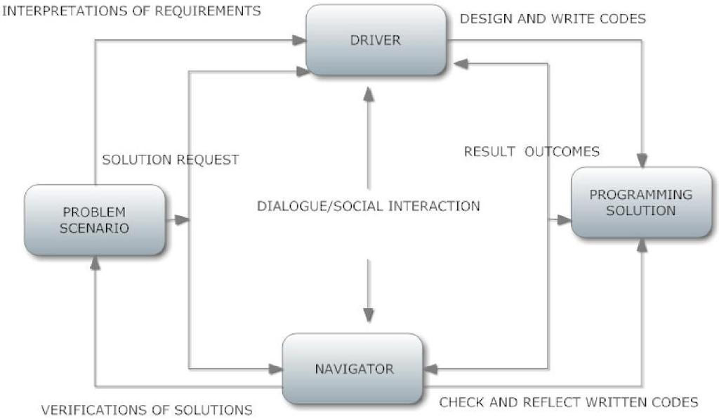 Fig 2: Process of flowof Pair Programming Dialog among Team Members (Chong, Plummer, Leeifer, Klemmer, Eris, & Toyer,2005) In the pair programming software development paradigm [12], the driver and