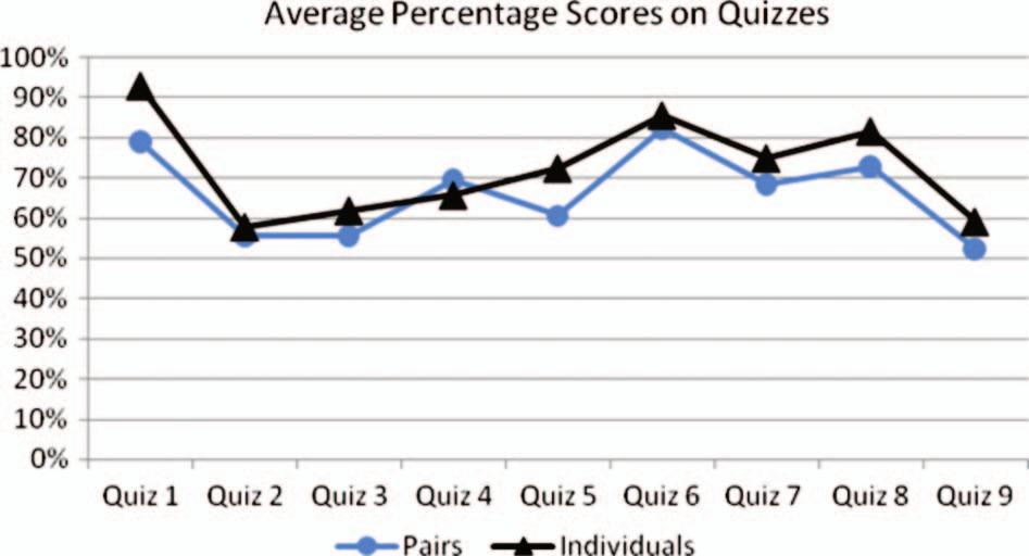 0% to 89.0%, while in the intermittent collaboration treatment, the means span a range of only 53.0 85.2%. Table 5. Figure 1. Average percentage score per quiz for each treatment.