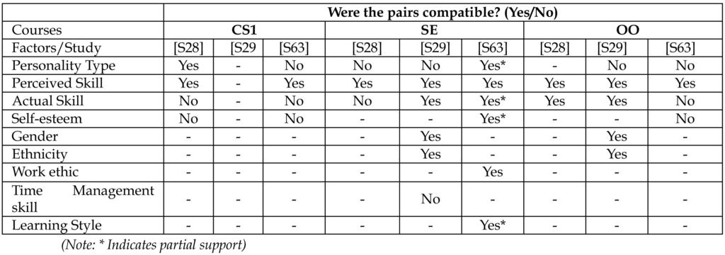 520 IEEE TRANSACTIONS ON SOFTWARE ENGINEERING, VOL. 37, NO. 4, JULY/AUGUST 2011 TABLE 5 Compatibility of Student Pair Programmers TABLE 6 Summary of Effective Pairing Formation [24] C.-W.