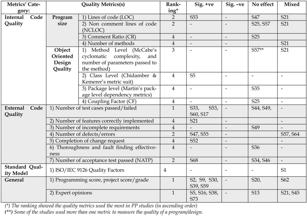 522 IEEE TRANSACTIONS ON SOFTWARE ENGINEERING, VOL. 37, NO. 4, JULY/AUGUST 2011 TABLE 9 Summary of Quality Metrics Used [42] M.M. Muller and F.