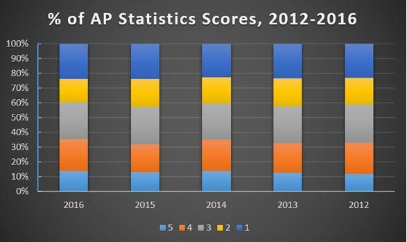 Is AP Statistics Hard? Cont. Getting a three the average score on the AP Statistics exam (or the median score, for you statistics experts!