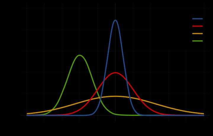 Describing Distributions in AP Statistics Image Source: Wikimedia Commons Describing distributions is one of the key skills you ll need to earn a high score on the AP Statistics exam.