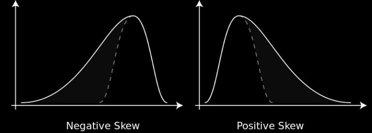 The location of the tail determines the direction of the skew the longer end of the distribution. If the tail is to the right, the distribution is right skewed, and vice versa.