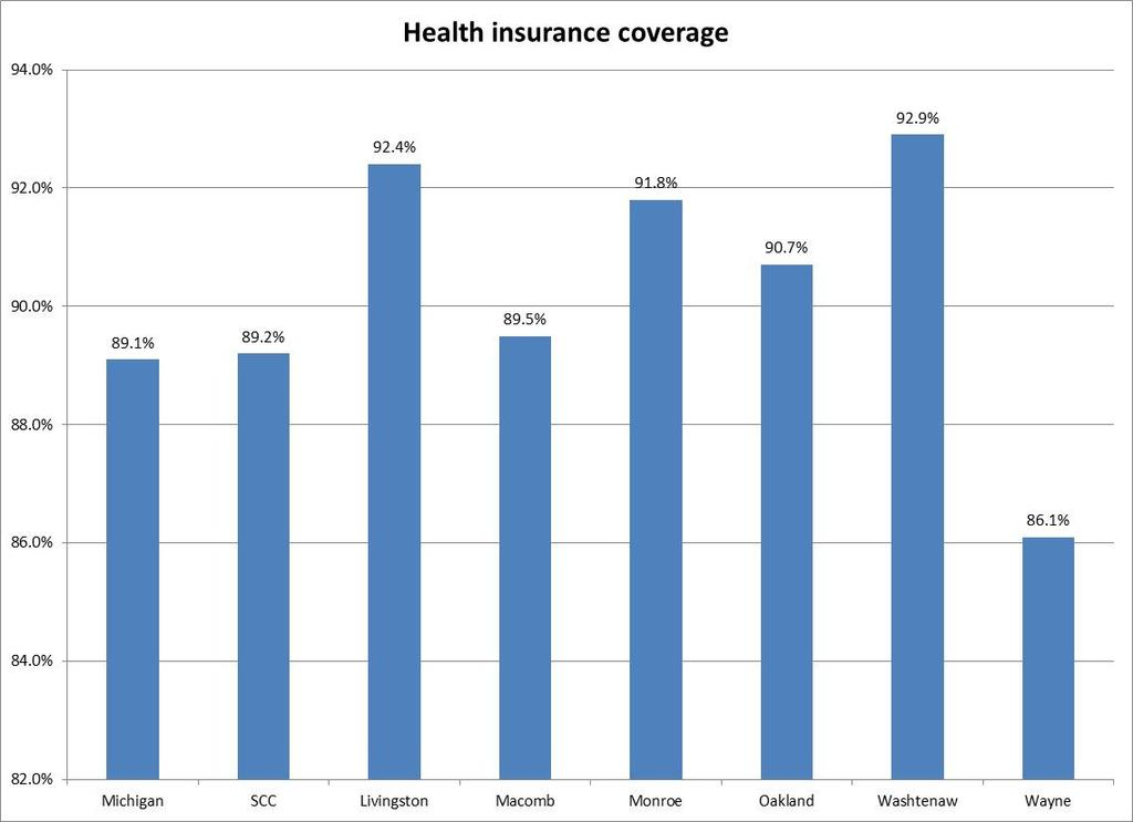 HEALTH AND SAFETY Health Care Insurance Coverage Health insurance coverage is a good indicator of resident s access to health care.