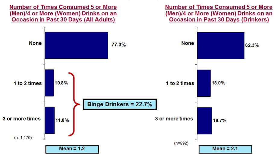 HEALTH AND SAFETY Binge Drinking Binge drinking is defined as consuming five or more drinks on one occasion for men, and four or more on one occasion for women. Almost one-fourth (22.7%) of St.