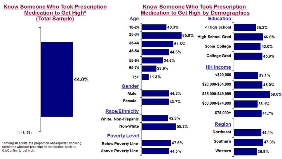 HEALTH AND SAFETY Drug Abuse 44% of adults know someone who used prescrip on drugs for something other than