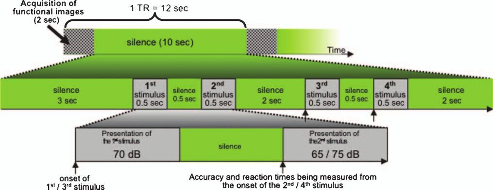 Figure 1. fmri adaptation using sparse-sampling design: four stimuli were presented within a 10-sec silent period. The first and the third sounds were always normalized at 70 db.