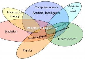 Relationships with Other Disciplines Machine Learning unifies several disciplines Relation to