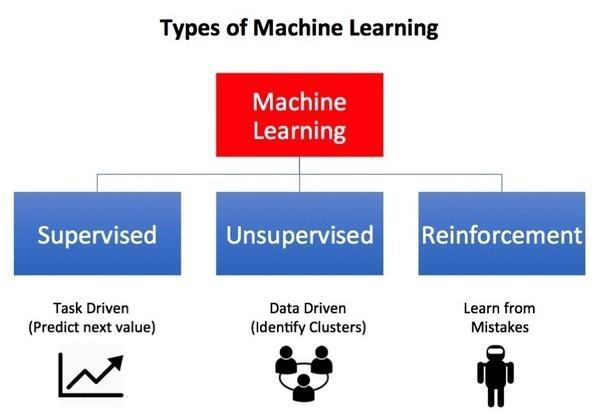 Types of Learning Types of Machine Learning Supervised Learning Unsupervised Learning Semi-supervised