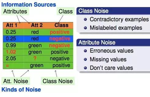 Noise and Outliers Preprocessing steps for a desired Machine Learning Noise and Outliers Corrupted values leading to Outliers Class