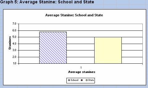 58 % (112) students in years 1,2,4 and 6 achieved stanine 6 or above indicating above average achievement in reading.