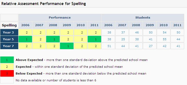 Data indicates that Year 3, 5 and 7 students are performing above like schools in spelling,