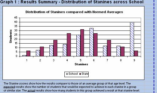 Stanine results from tests conducted in spelling of students in Years 2, 4 and 6 indicate a sound level of achievement across the year levels with a stanine average of 6.