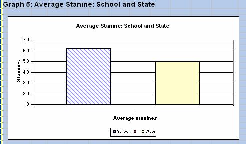 10% of students performed in the lower stanines 1,2,3 and have been identified where appropriate for intervention