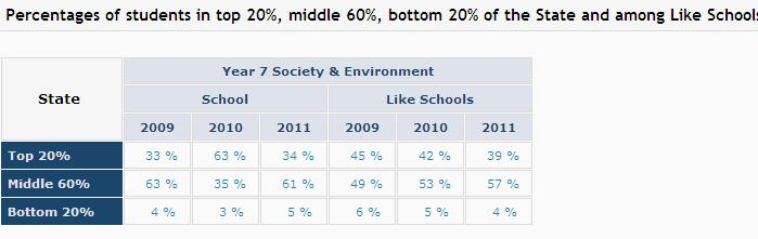 (47%), while 34% of Year 7 students were in the top 25% which is similar to like schools (39%).