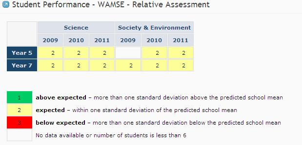 The state WAMSE test results show that 43% of Year 5 students