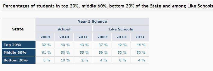 were in the bottom 25% compared to 4% in like schools.