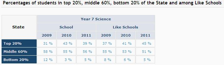 were in the top 25% compared 45% in like schools, while 5% were