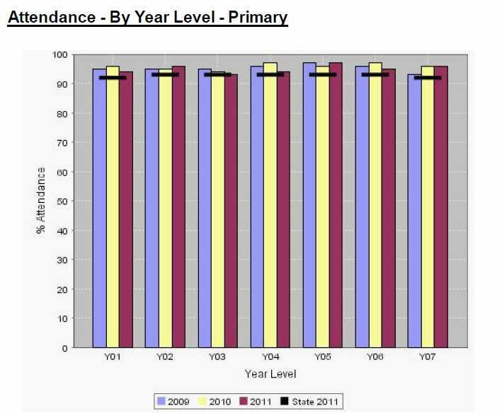 Student attendance rates continue to be high with 94.9% regular attendance.