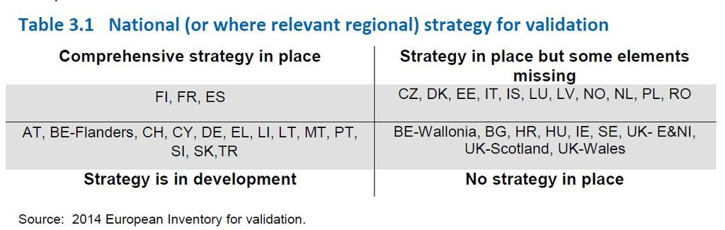 market outcomes of validation. 3 The Inventory identified major challenges for creating and implementing the validation systems: 1.