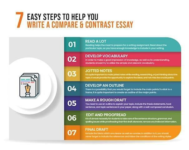 Esay Steps To Help You Write A Compare & Contrast Essay A compare and contrast essay is an important academic paper where two or more subjects of the same category are compared and contrasted to one