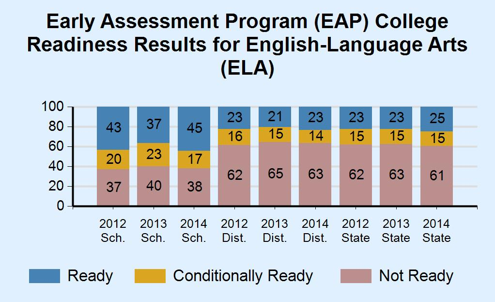 of Students Who Took the EAP ELA 2012 2013 2014 Grade 11 Enrollment and Percent of Students Who Took the EAP Math 2012 2013 2014 1,765 (27.