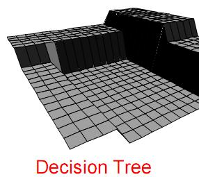 Bias and Variance Decision Trees Small trees have high bias. Large trees have high variance. Why?