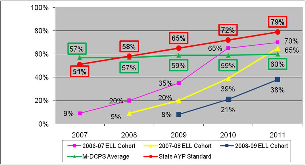 Table 13 Numbers of Students in Various ELL Cohorts who Participated in the FCAT-SSS and Percentages of those Identified as ELL Subject and ELL Cohort Year of 2006-07 2007-08 2008-09 Testing Reading