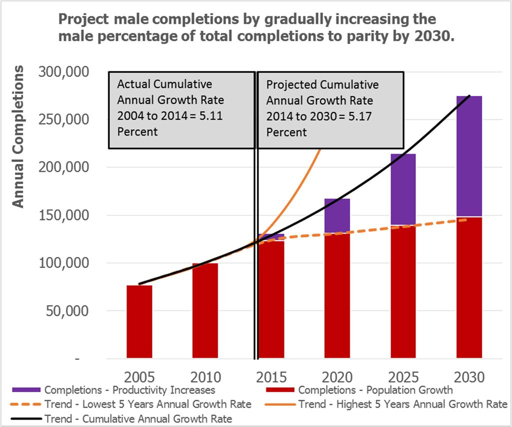 Target: Increase the number of male students completing a certificate or degree to at least.