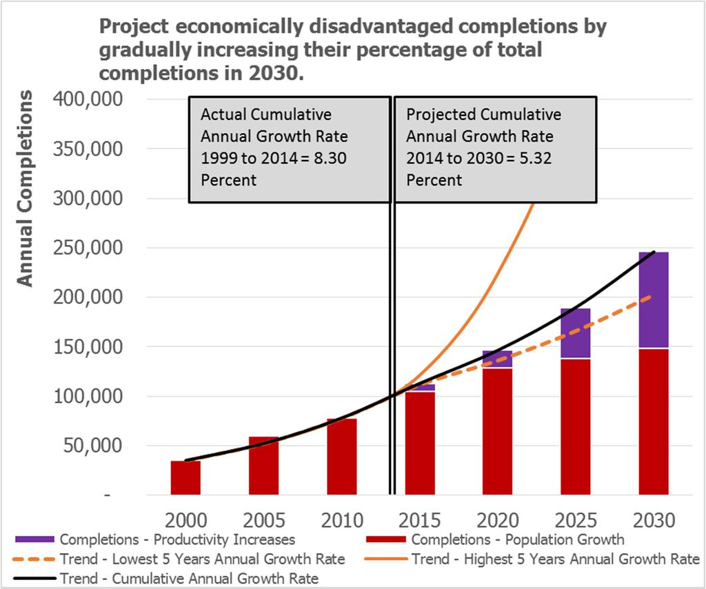 Target: Increase the number of economically disadvantaged undergraduate students (PELL Recipients) completing a certificate or degree to at least By 2020: 146,000 By 2025: 190,000 By 2030: 246,000