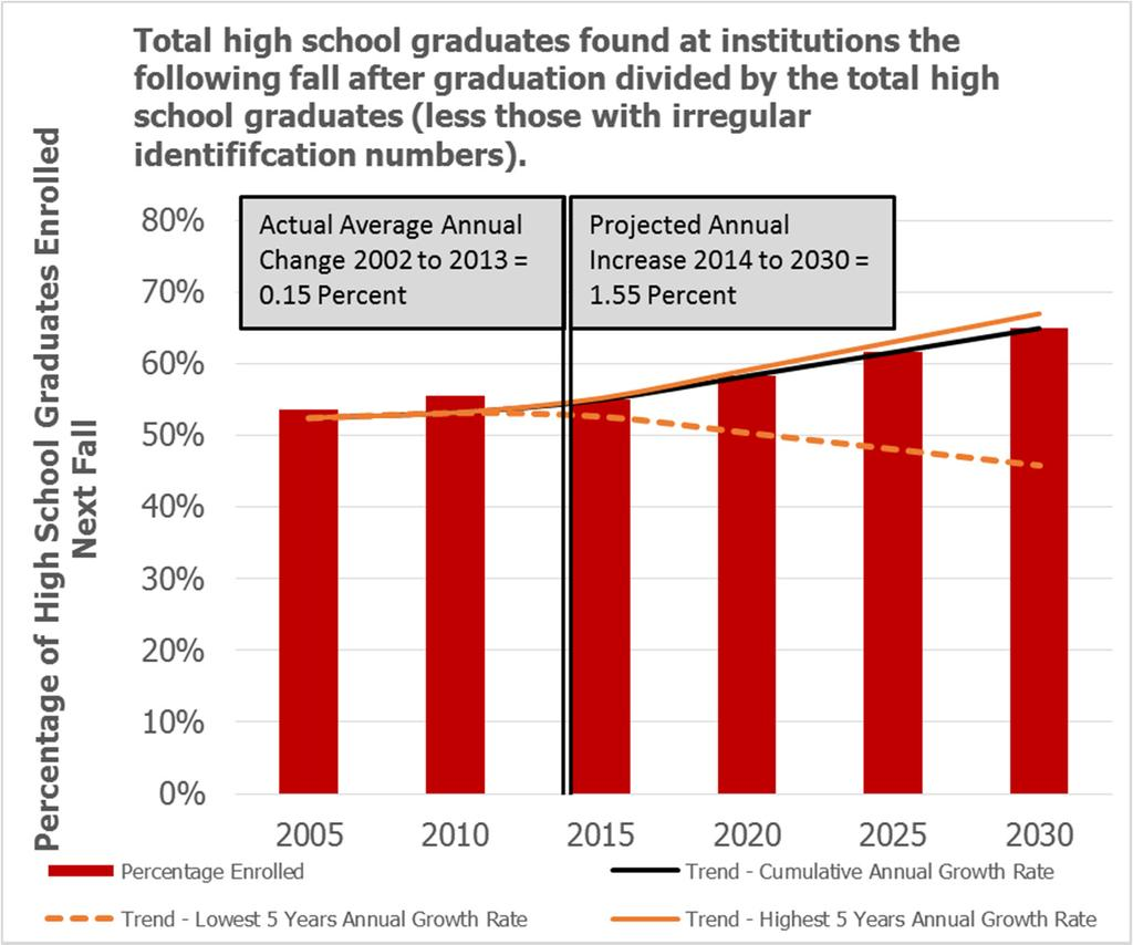 Target: Increase the percentage of all Texas public high school graduates enrolling in a Texas public, independent, or for-profit college or university by the first fall after their high school