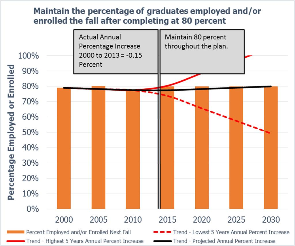 MARKETABLE SKILLS Goal: By 2030, all graduates from Texas public institutions of higher education will have completed programs with identified marketable skills.