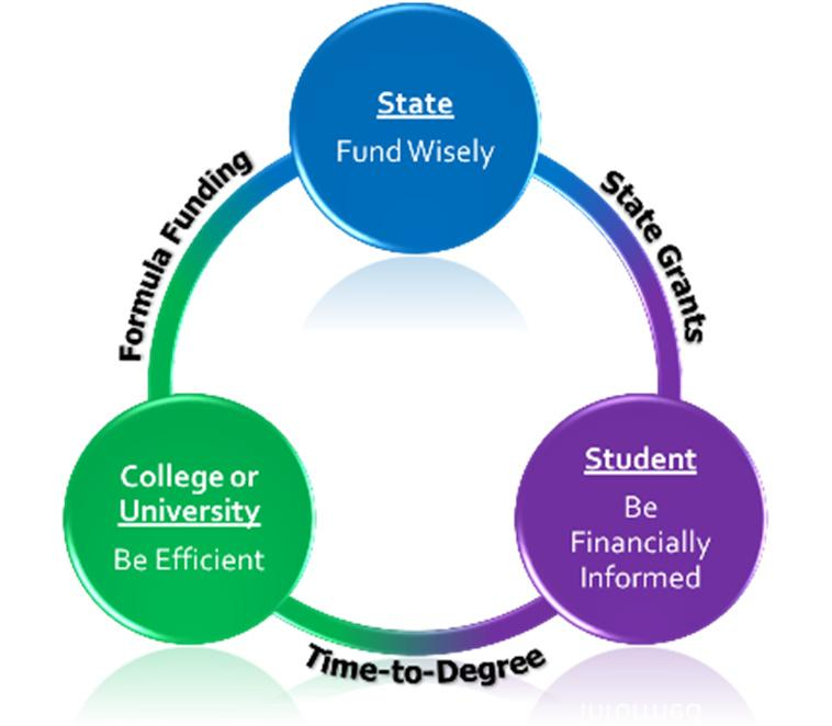This target focuses on decreasing the overall number of students who have student loan debt.