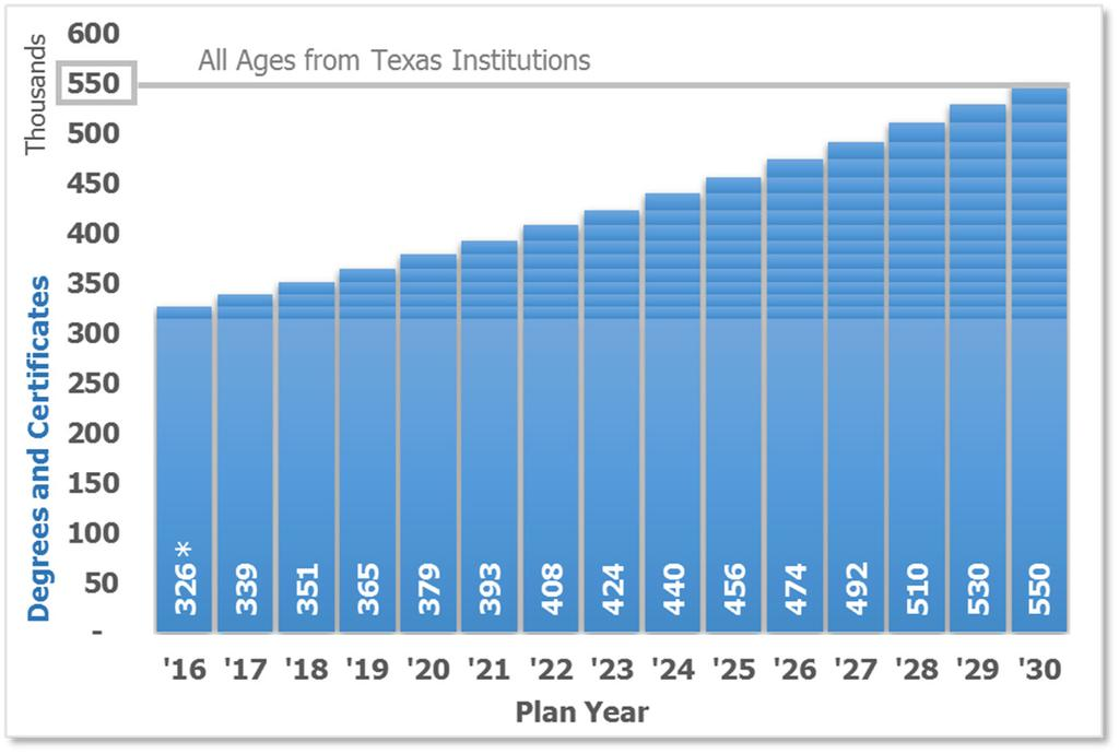 How does Texas reach 60 percent educational attainment by 2030? If Texas increases completions 3.8 percent per year from 2016 to 2030 Texas will reach its goal of 550,000 in 2030.