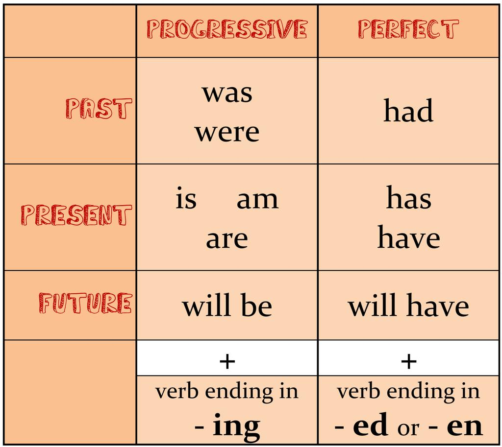Verb Phrase Chart Verb PHrases Use this chart to