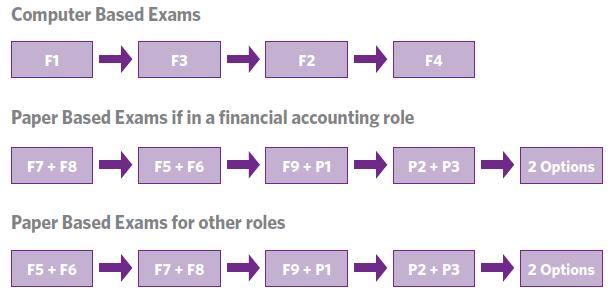 Acca online learning bpp s online classroom key benefits of online recommended route we recommend that you study the papers in the following order and our flexible fandeluxe Image collections