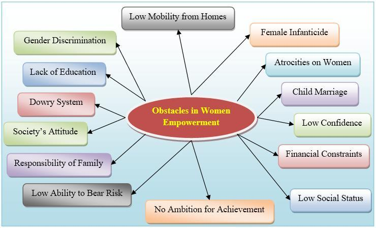 Fig 1: Obstacles in Women Empowerment 6. Conclusion The matter of women empowerment lies in the ability of a girl to control her own destiny.