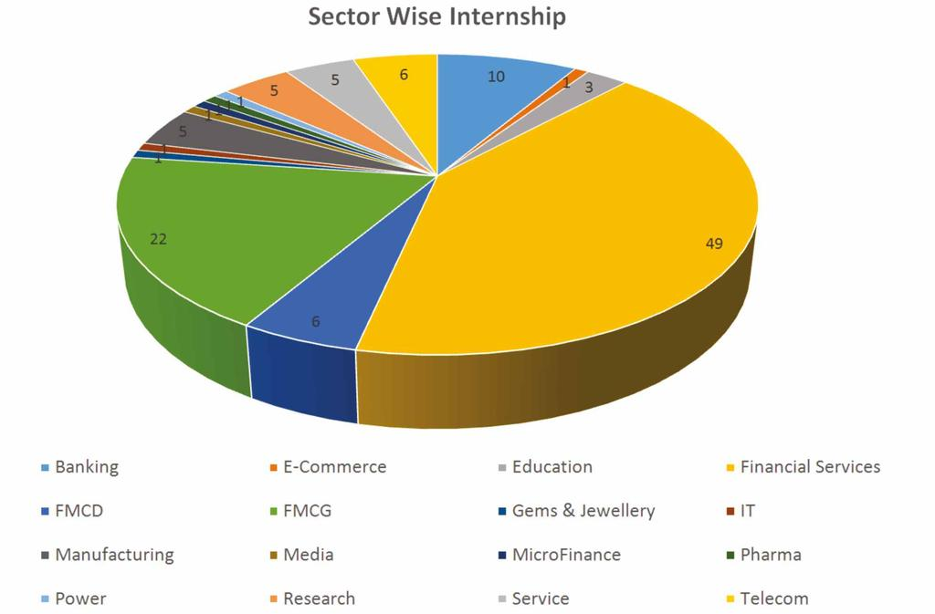 SUMMER INTERNSHIP AT JAIPURIA JAIPUR The Summer Internship Program also received a very good response from the industry.